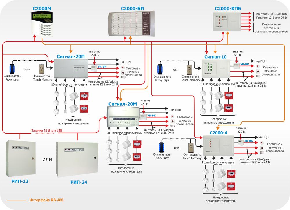 Типовой договор на поставку систем видеонаблюдения