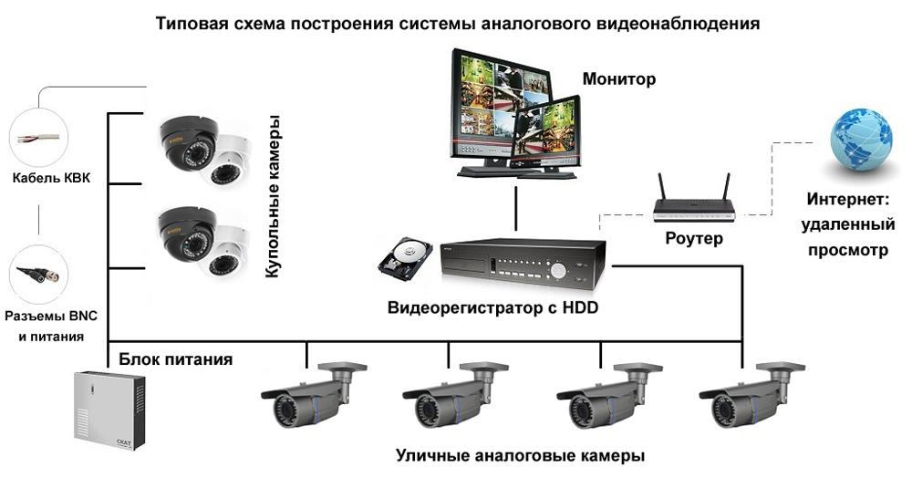 Видеонаблюдение для частного дома с удаленным доступом